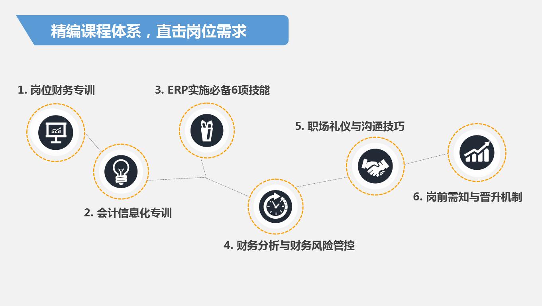 沙盘ERP实习的目的..._求职实习_帮考网